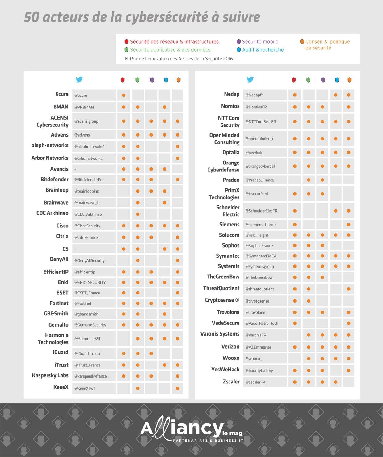 Numérique & Business Vie numérique Business Techno Start-up Terrain Personnalités Pratique Dossiers HOME ► A L'AFFICHE A L'AFFICHE / CYBERSÉCURITÉ Cybersécurité : 50 acteurs à suivre