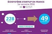 Infographie – l'écosystème des start-up en France au 1er semestre 2016