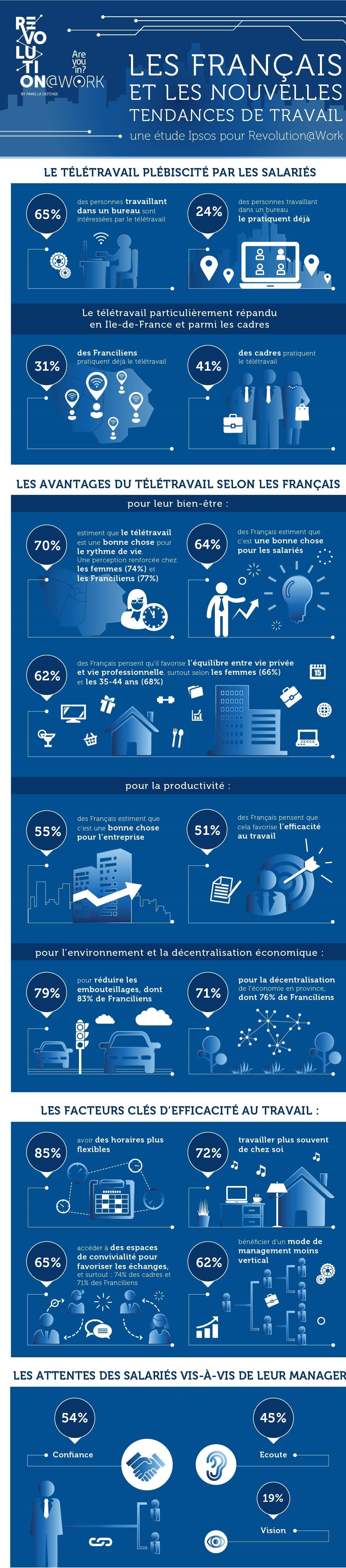 Les Français plébiscitent le télétravail et des horaires plus flexibles pour plus d'efficacité
