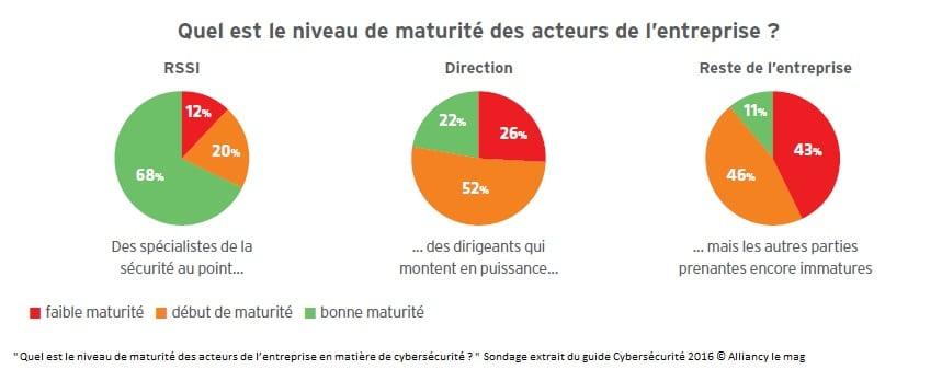 Cybersécurité : Quel est le niveau de maturité des acteurs de l'entreprise ?