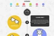 Infographie – quelle durée sépare la première visite et l'acte d'achat ?