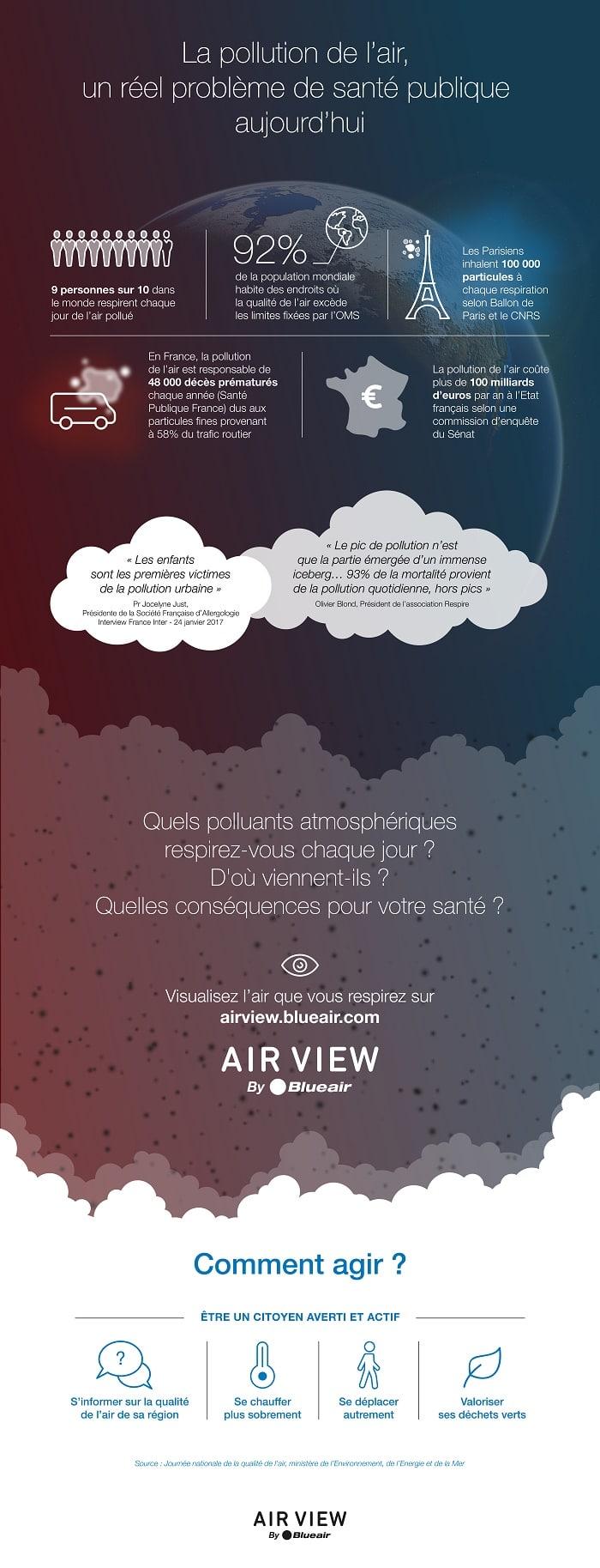 Infographie  Un nouveau dispositif digital pour mieux comprendre les enjeux liés à la pollution de l'air