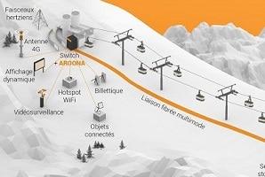 CAILabs amène le haut débit en haut des pistes des Deux Alpes