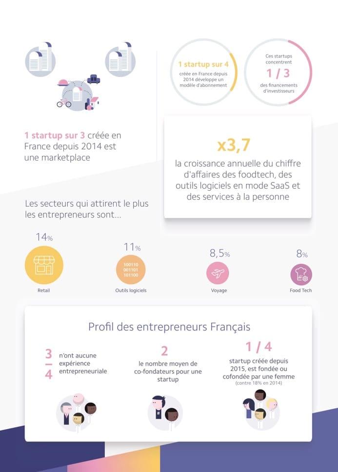 Infographie La nouvelle vague des start up françaises