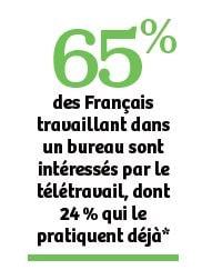 65% des Français travaillant dans un bureau sont intéressés par le télétravail, dont 24 % qui le pratiquent déjà*