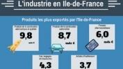 Infographie – Quel est le poids de l'industrie dans l'économie francilienne ?