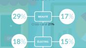 Infographie – Retail, quelles sont les attentes des consommateurs ?