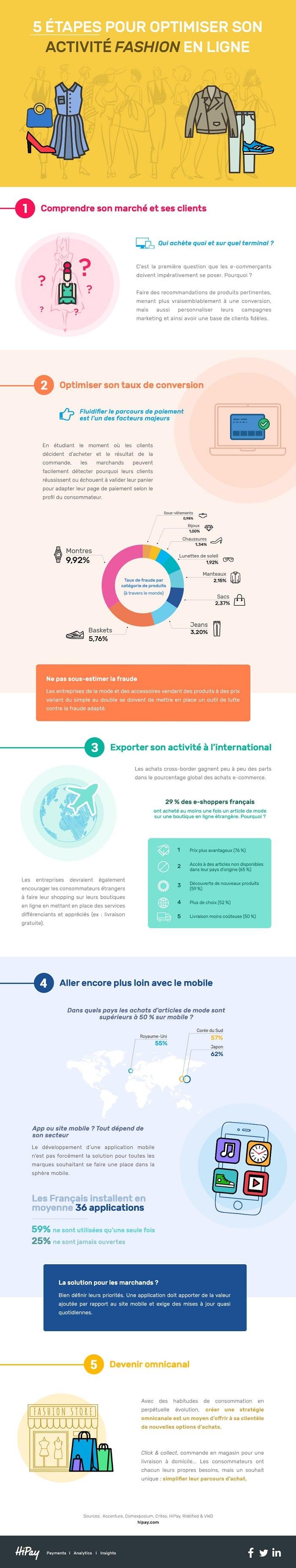 Infographie HiPay : comment optimiser son activité fashion en ligne ?