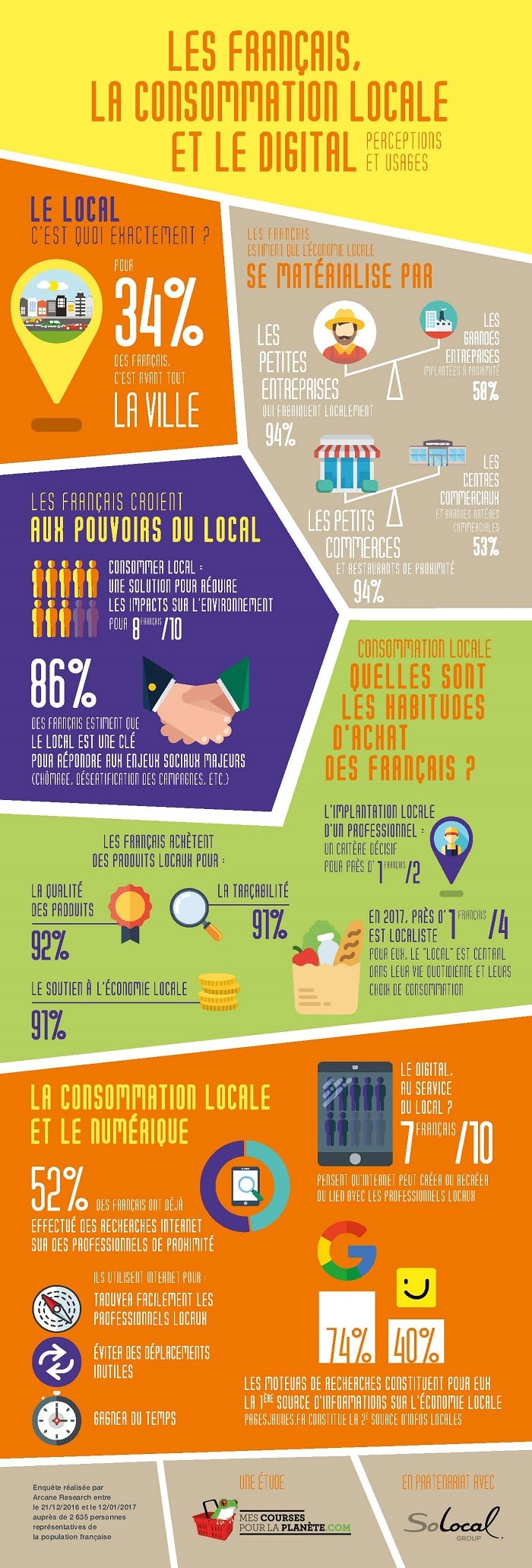 les Français, la consommation locale et le digital 700