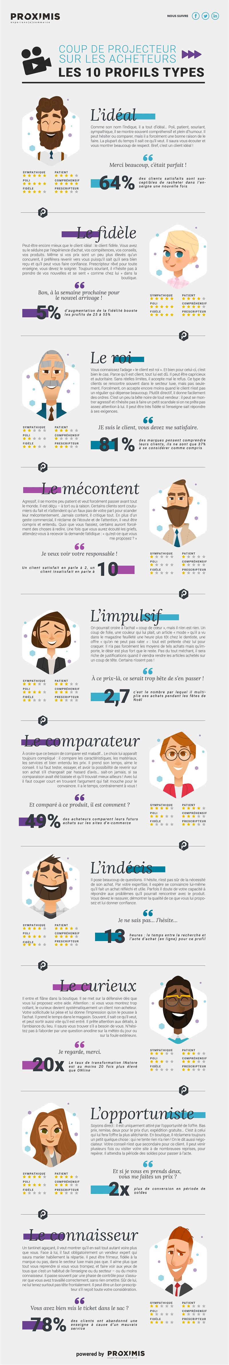 10 profils type d'acheteurs