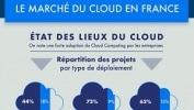Infographie – Le marché du Cloud en France