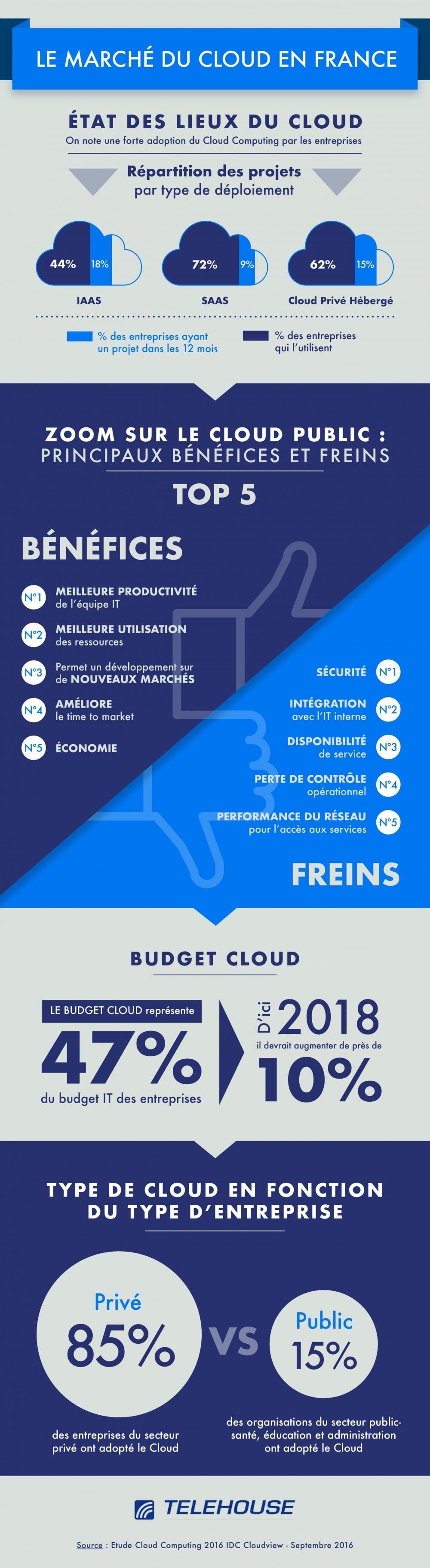 le marché du cloud en France