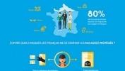 Infographie – les risqués liés au numérique