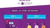 Infographie – L'écosystème des start-up en Israël