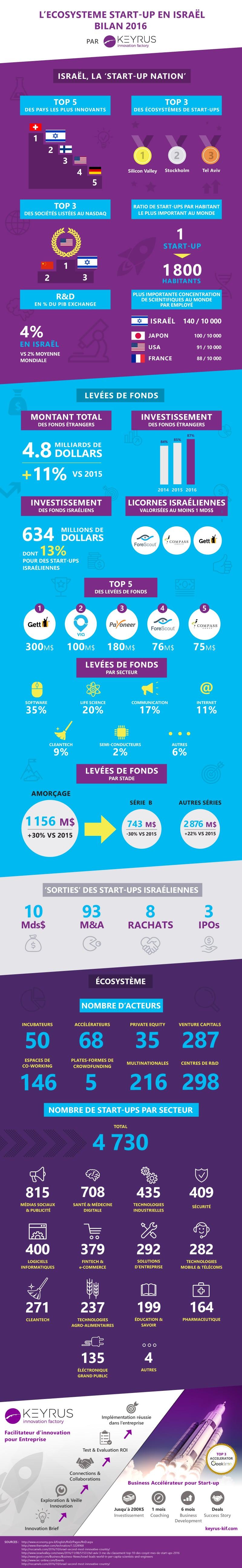 L'écosystème des start-up en Israel - bilan 2016