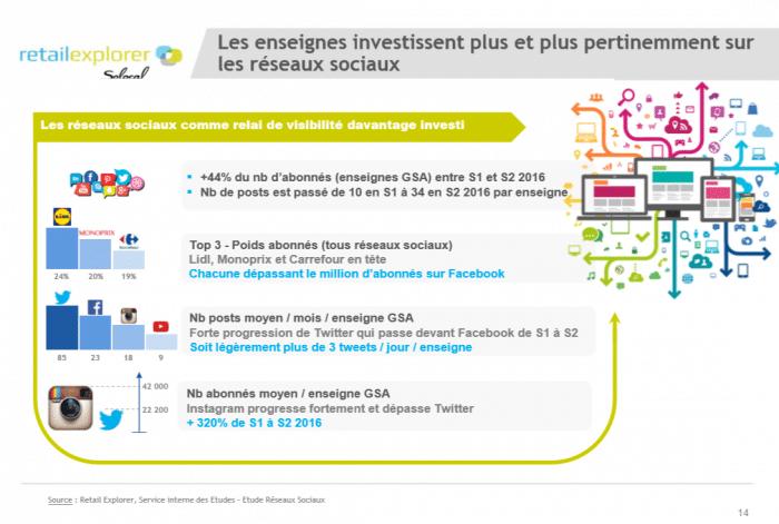 Retail Explorer, investissement grade distribution sur les réseaux sociaux