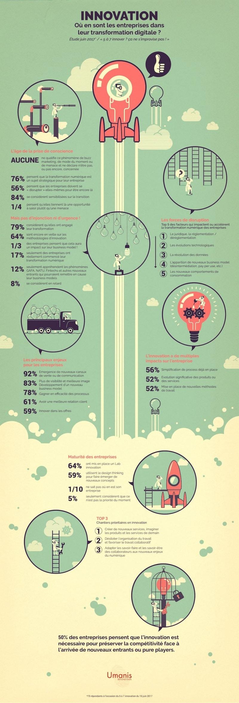 Umanis publie son étude sur l'innovation : où en sont les entreprises dans leur transformation digitale ?