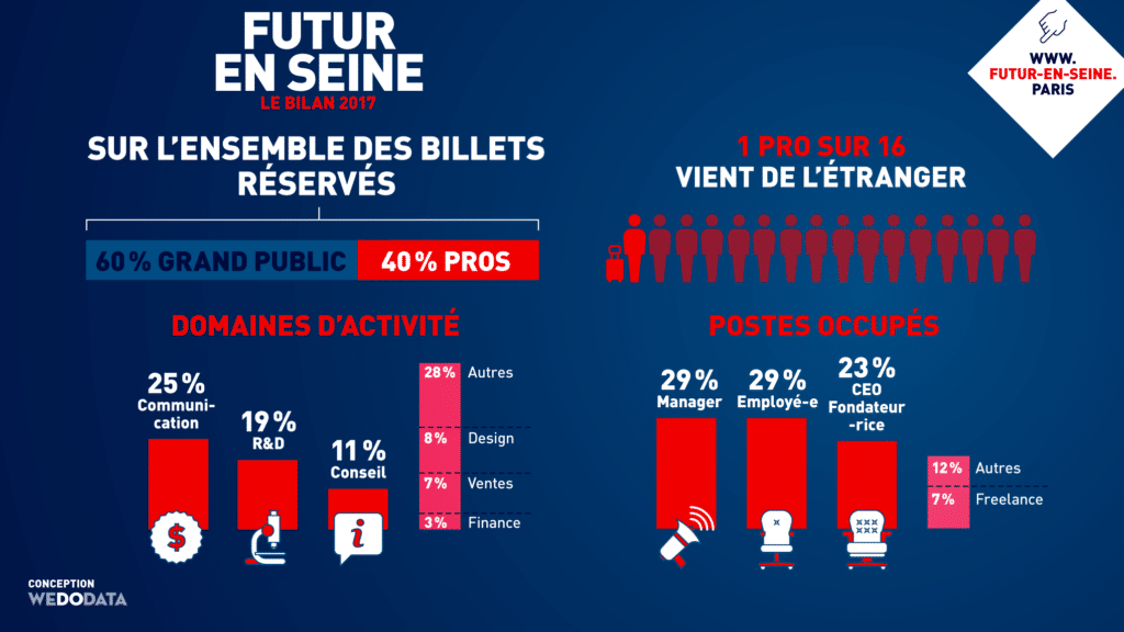 Lors de l'édition 2017 de Futur en Seine, 8 800 professionnels sont venus faire leur « sourcing innovation
