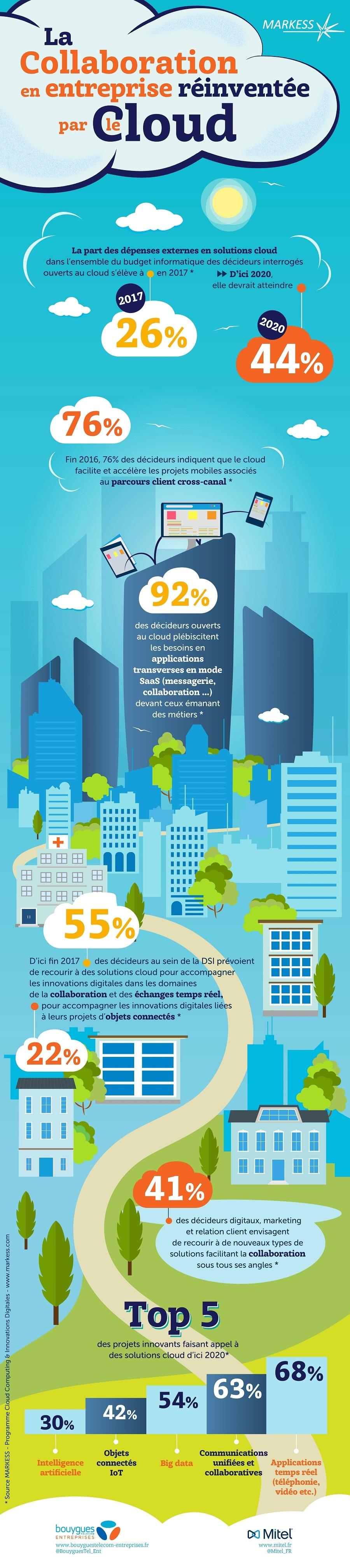 Infographie - La collaboration en entreprise réinventée par le Cloud