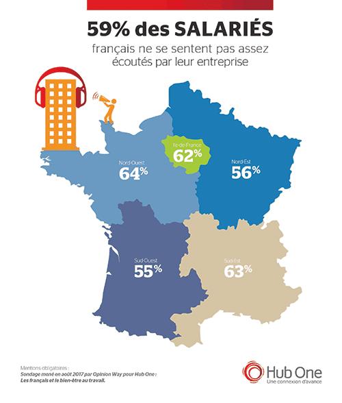 Les Français et le bien-être au travail