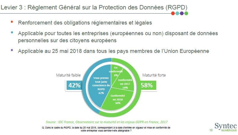 syntec numérique, réglement général sur la protection des donnéers (RGPD)