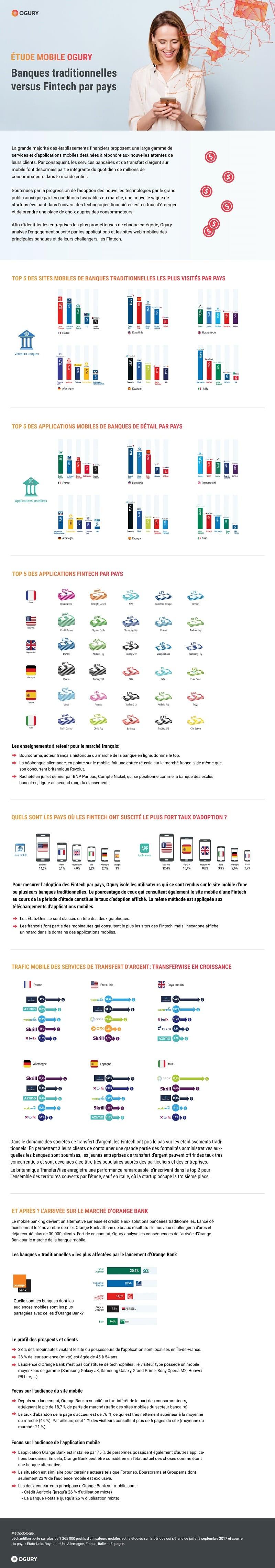 l'adoption de banques en ligne & néobanques sur mobile