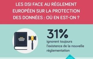 INFOGRAPHIE : « Les DSI face au règlement européen sur le protection des données (GDPR) : où en est-on ? »