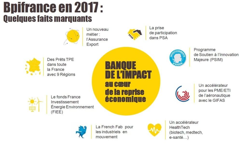 Bpifrance veut doper les PME françaises