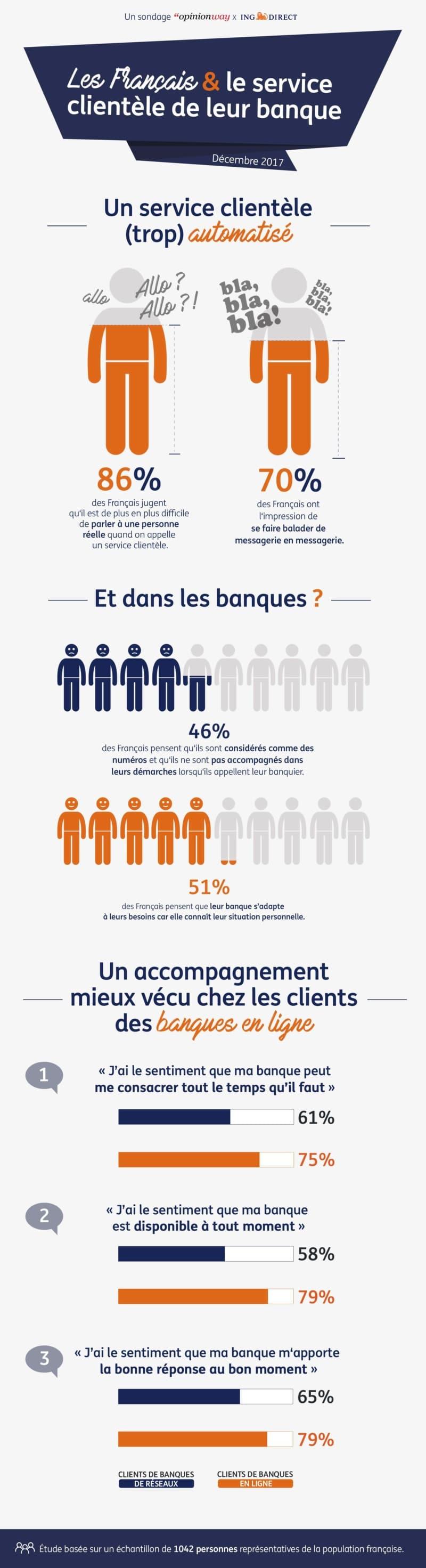 Les Français et le service clientèle de leur banque.