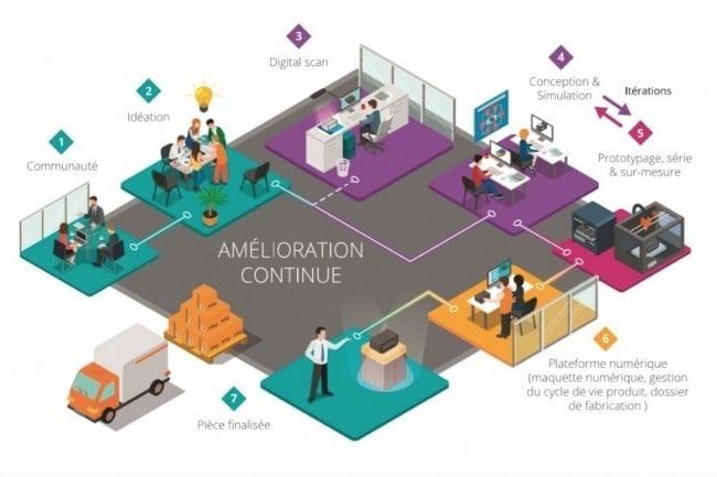 La société « Visiativ 3D Printing » est née