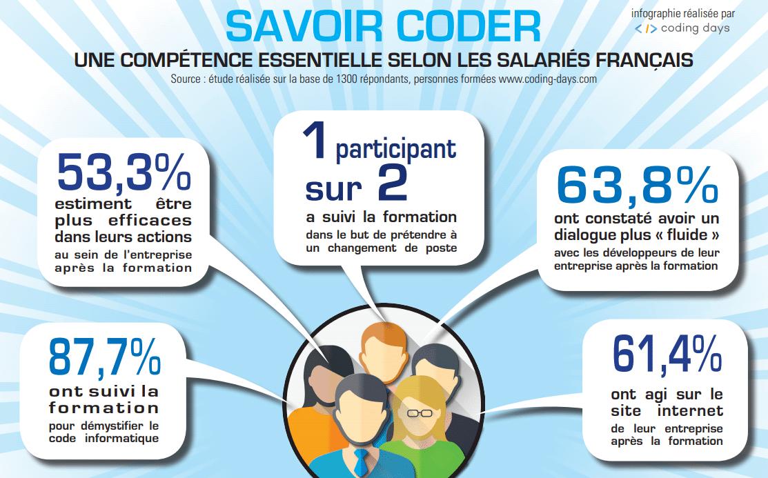 Infographie : savoir coder, une compétence essentielle
