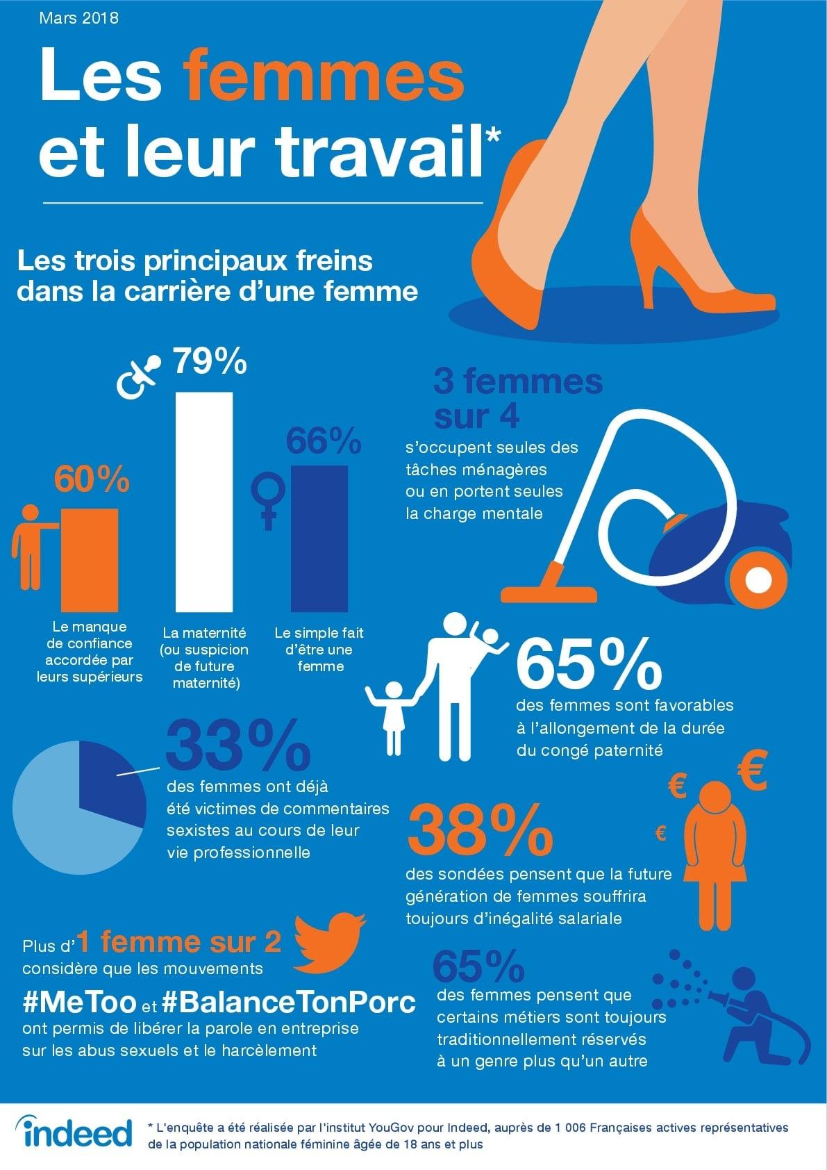Infographie - les femmes et leur travail