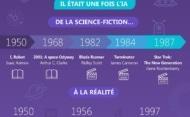 Infographie – L'univers IA : un marché qui vaut de l'or