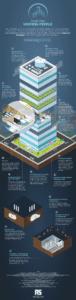 Infographie - Les Villes intelligentes pour unir les hommes