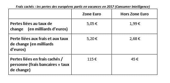 Vacances d'été : les voyageurs européens impactés par des frais cachés