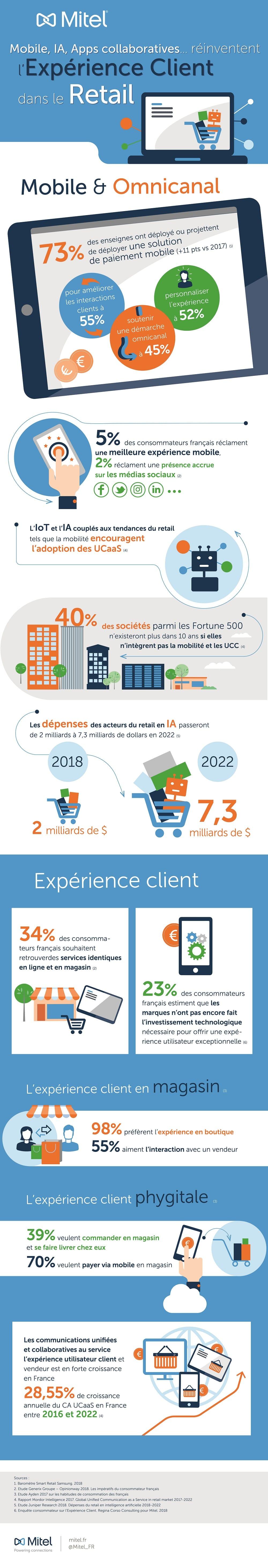 Infographie_Expérience-Client