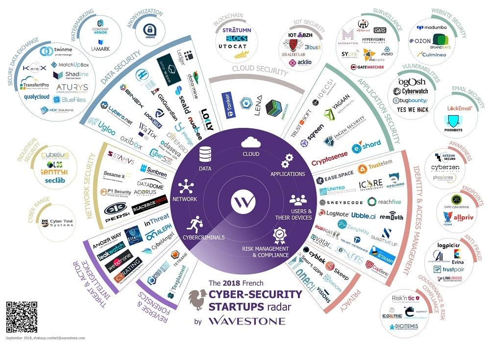 Cybersécurité : Les start-up françaises doivent jouer la différentiation sectorielle