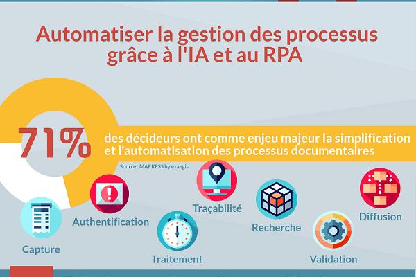 Infographie - Quelles technologies améliorent les processus clients selon les décideurs ?