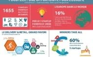 Infographie – La FoodTech en Europe