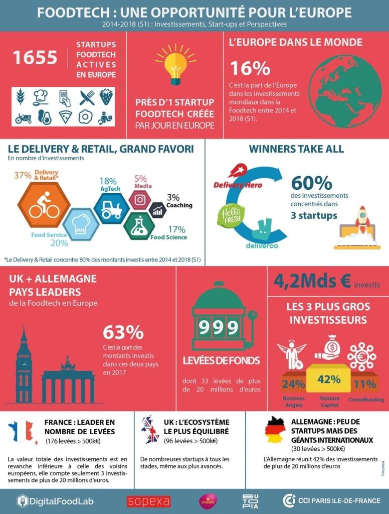 Infographie LA FOODTECH EN EUROPE