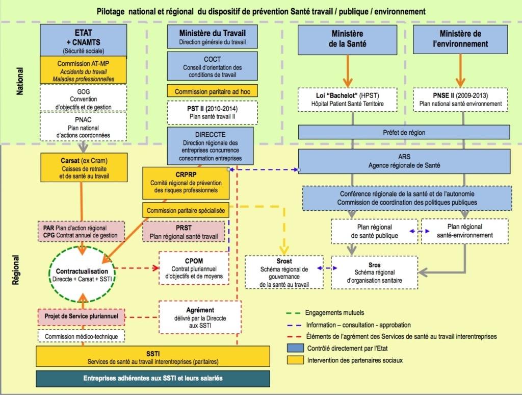 Position_des_Services_de_santé_au_travail_interentreprises_dans_le_dispositif_de_prévention - CC BY SA 3.0 Jeda
