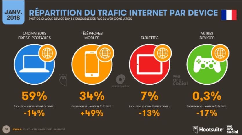 Etude 2018 Hootsuite et We Are Social sur les tendances du digital et des réseaux sociaux
