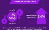 Infographie – Les 7 tendances chatbots en 2019