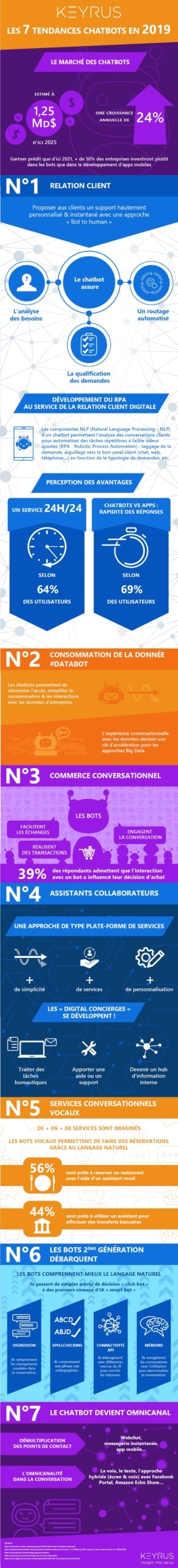 Infographie - Les 7 tendances chatbots en 2019