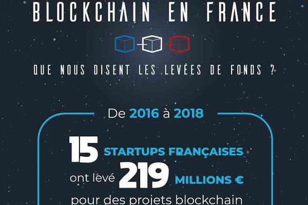 Blockchain en France
