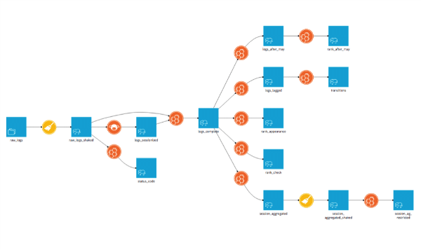 La plateforme unique de Dataiku permet à toute entreprise, de tout secteur, de repenser son activité grâce à l'IA et de répondre à différentes problématiques métiers (marketing, maintenance prédictive, détection de fraudes…).