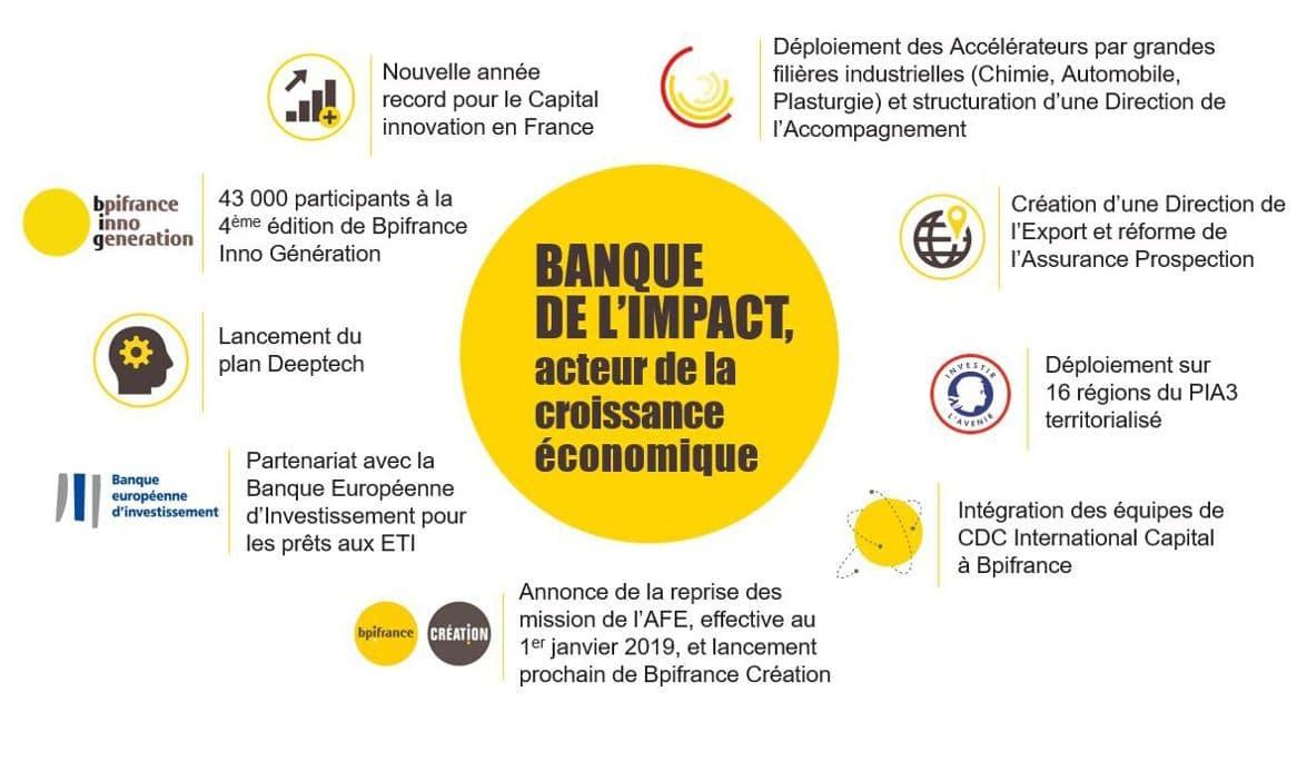 Légende photo : Bpifrance est détenue à parité par l'Etat français et la Caisse des dépôts et consignation (CDC)