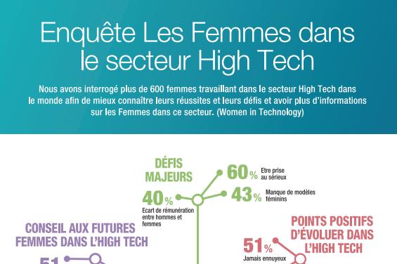les Femmes dans le secteur High Tech.