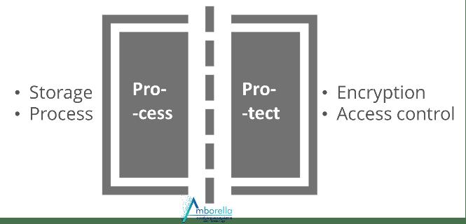 Seul le propriétaire des données peut autoriser un traitement sur ses données décryptées, et suivre à la trace qui s'en sert pour quel usage.