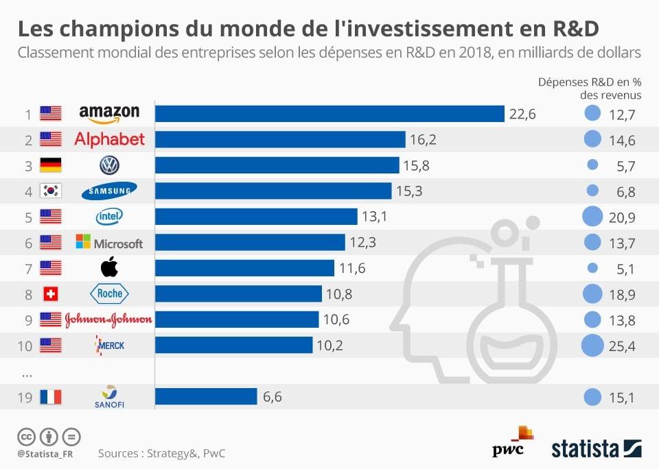 champions du monde investissement